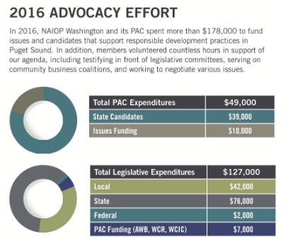 2016 advocacy